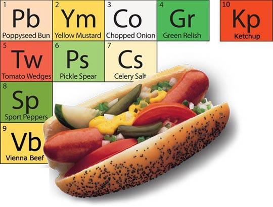 Chicago Style Hot Dog Restaurants In Chicago